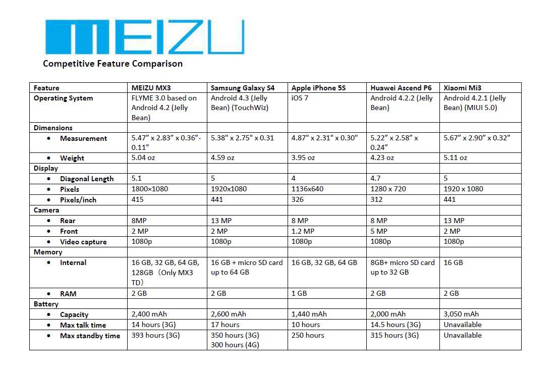 MeizuMX3Comp1